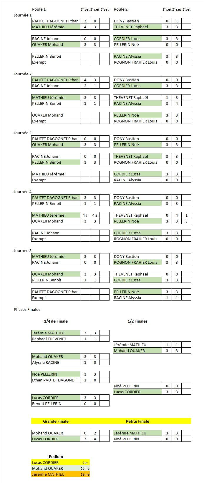 Résultats E Tennis Masters Tournoi N°1 Ligue Bfc saison 2020-2021